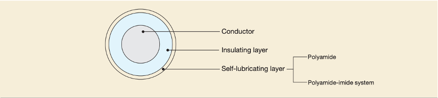 Self Lubricating Wires